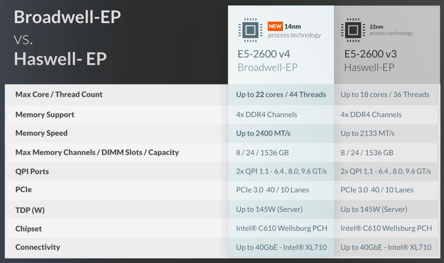 intel Xeon İşlemci Broadwell-EP ile Haswell-EP karşılaştırma tablosu