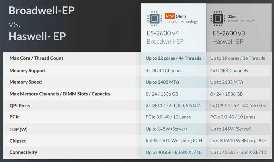 intel BroadWell Xeon E5-2600v4 ile Skylake karşılaştırması nasıldır
