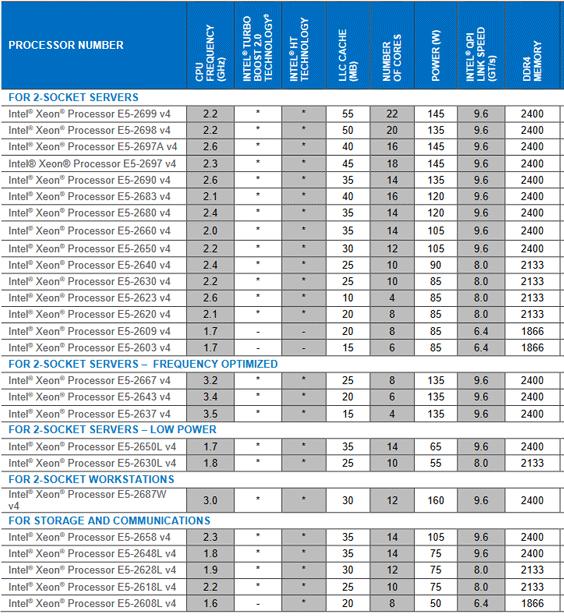 intel BroadWell Xeon E5-2600v4 Özellik karşılaştırması Tablo nasıldır