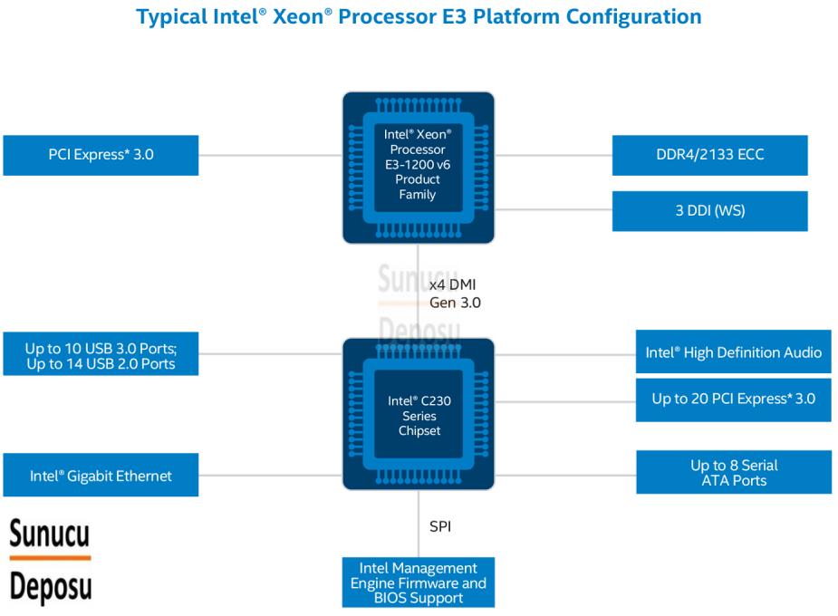 intel Xeon E3-1200v6 Serisi İşlemci Nasıldır ?