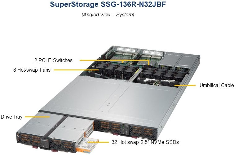 supermicro-storage-veri-depolama-SSG-136R-N32JBF-sunucu-turkiye