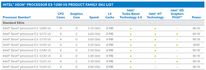 intel Skylake E3-1200 v5 Seisi İşlemci Sunucu CPU Tablosu